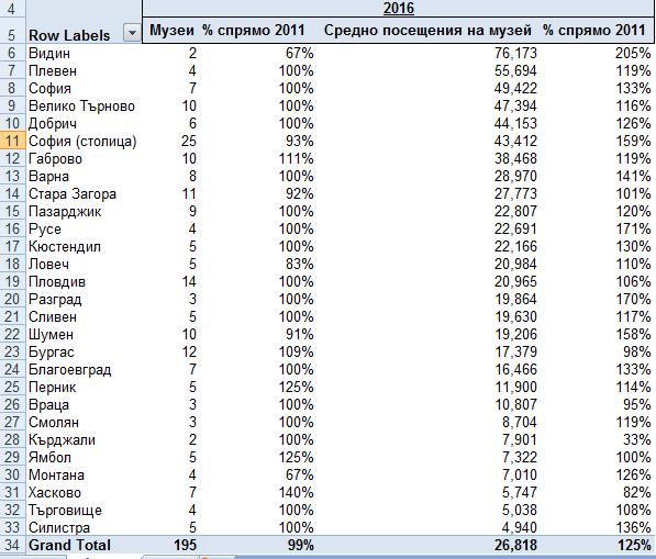 pivot таблица анализ