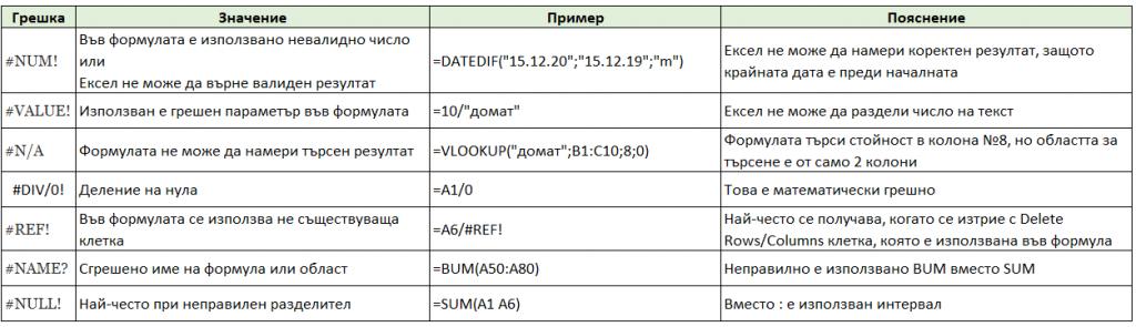 Кратко описание на често срещани грешки в Excel