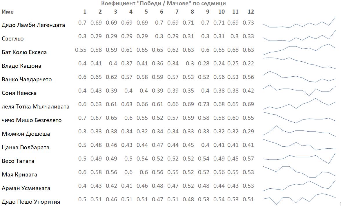 Sparkline графика в Ексел